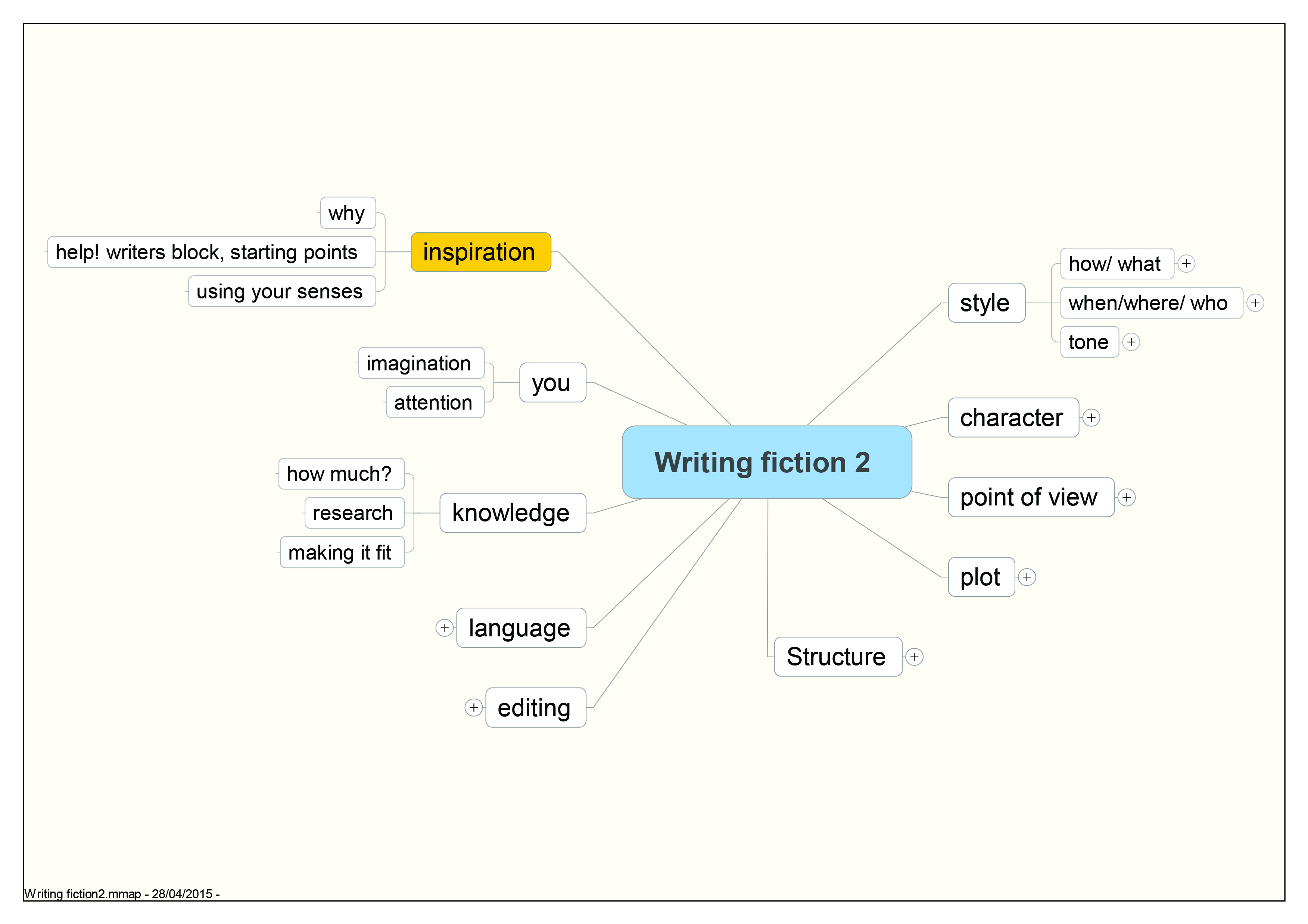 01 writing fiction 2 min